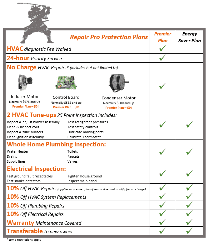 Chart detailing the deals involved in Shogun's electrical, plumbing and HVAC protection plan